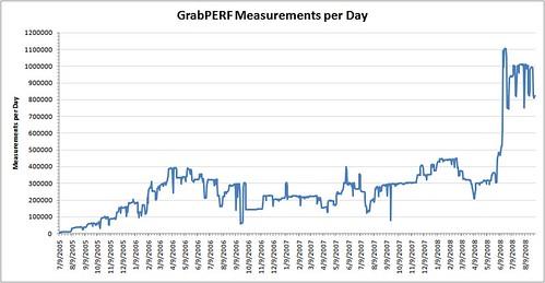 grabperf-measurements-per-day