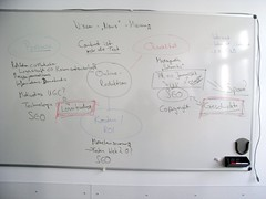 Whiteboard-Protokoll der Session
