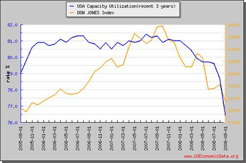 美国产能利用率(近3年)