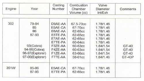 B F E D on Ford Cylinder Head Casting Numbers