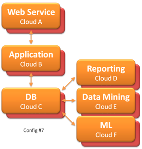 [Image: Multi-tier cloud computing with HA]