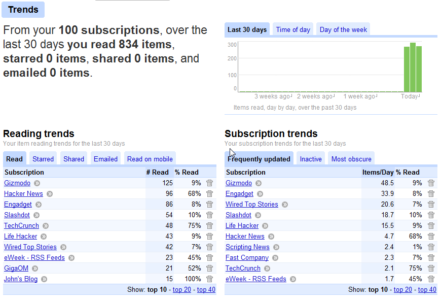 Reviews: Using Google Reader for feeds
