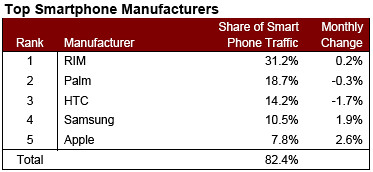 US market share