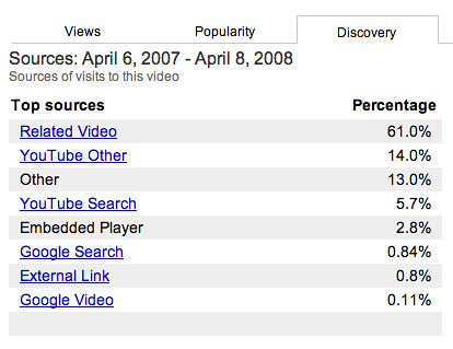 YouTube Discovery Referral Stats