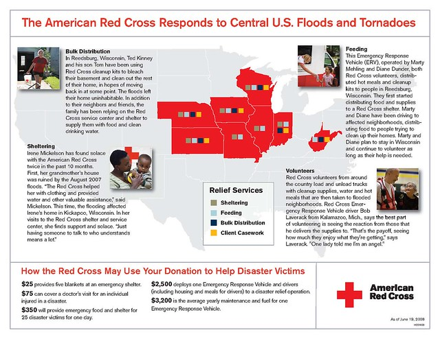 Info Graphic by American Red Cross