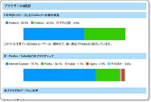 FoxMeter 調査結果
