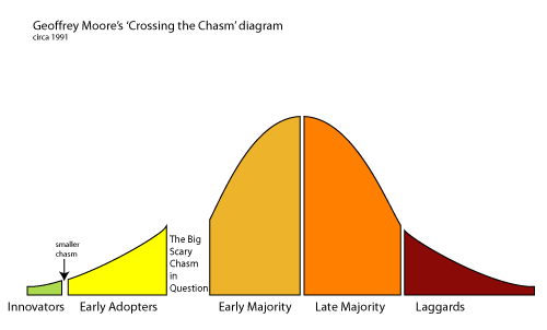 crossing the big scary chasm in question
