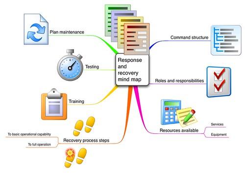 business planning disaster continuity emergency mindmap novamind