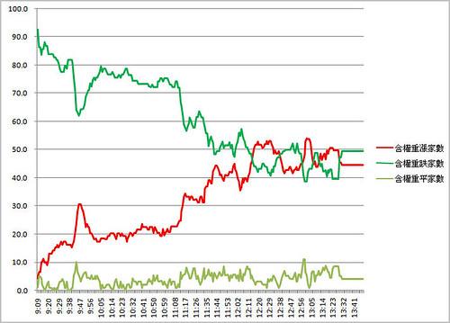 Excel_百大權值(加權重)漲家跌家走勢圖