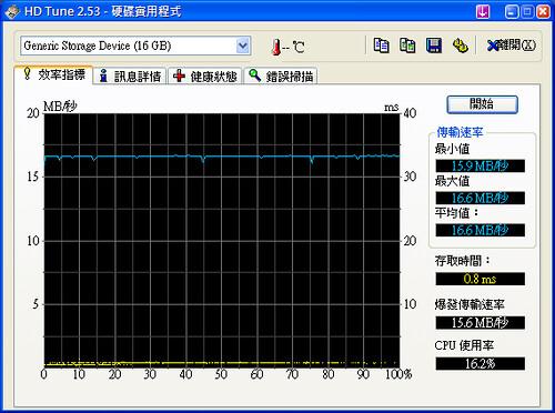 PhotoFast 150x 16G HDTune