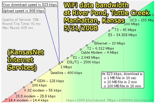 WiFi bandwidth at River Pond