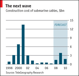 Investments for submarine cables