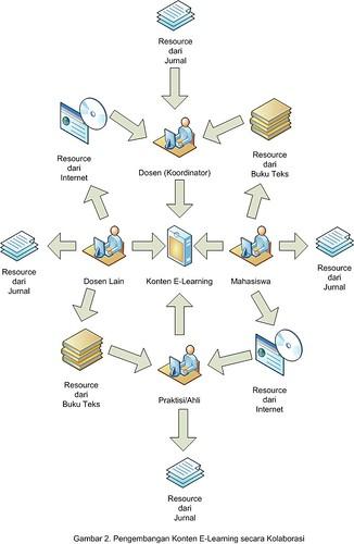 Kolaborasi Pengembangan Konten E-Learning