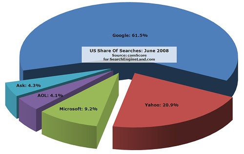 comScore June 2008 Search Search