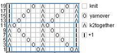 dunegrass chart
