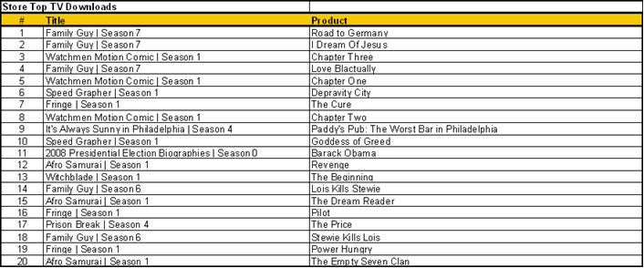 Top TV downloads 11_6
