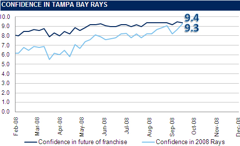 [RI CONFIDENCE GRAPH] The Rays Index Confidence Graph: Week 26