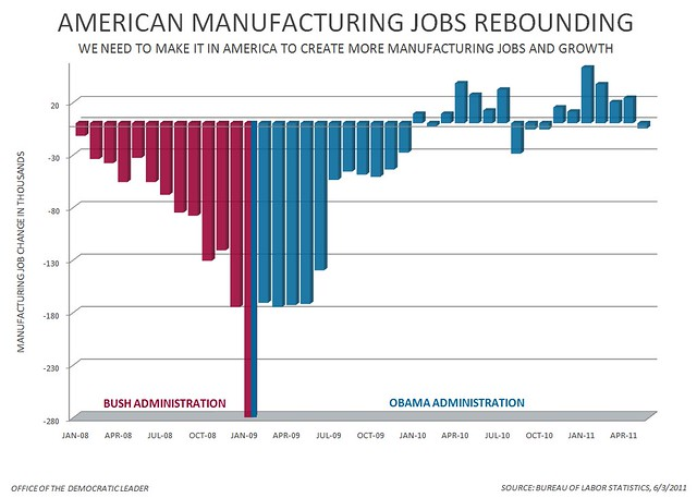 Manufacturing Jobs - May 2011