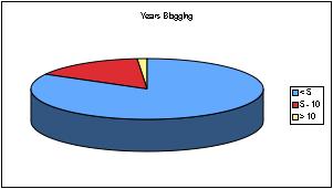 years blogging