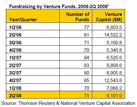 Венчурні капіталісти нарощують обсяги інвестицій
