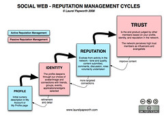 Social Web - Reputation Management Cycle by Laurel Papworth, on Flickr