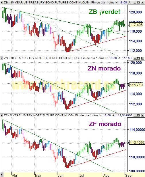 Estrategia bonos USA ZB 30 años, ZN 10 años y ZF 5 años (1 septiembre 2008)