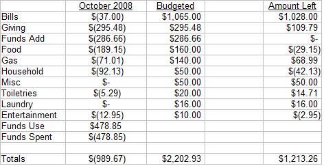 october-2008-budget