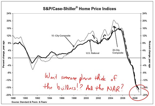 case shiller 2008 october