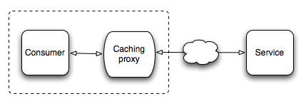 caching-proxy-fronted-web-consumer