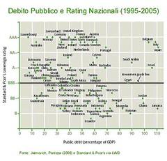 rating internazionali (termometropolitico) Tags: tasse politica deficit pil lavoro grafici economica macroeconomia