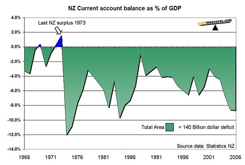 NZ current account balance as % of GDP