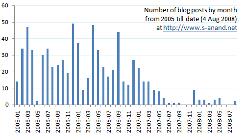 Number of entries per month declining