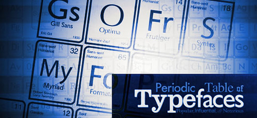 tabla periódica de Tipos