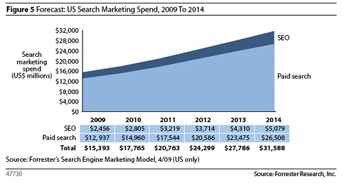 Forrester Search Engine Marketing spend prediction US 2009-2014