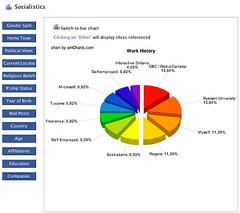 My Network Using Facebook Socialistics (Matthew Burpee) Tags: myfacebook socialistics mymeta