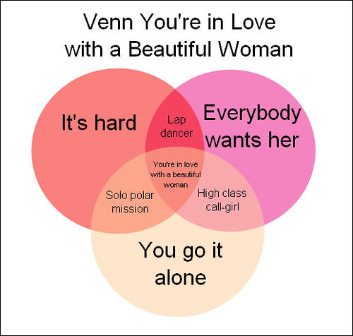 Venn you're in love with a beautiful woman..