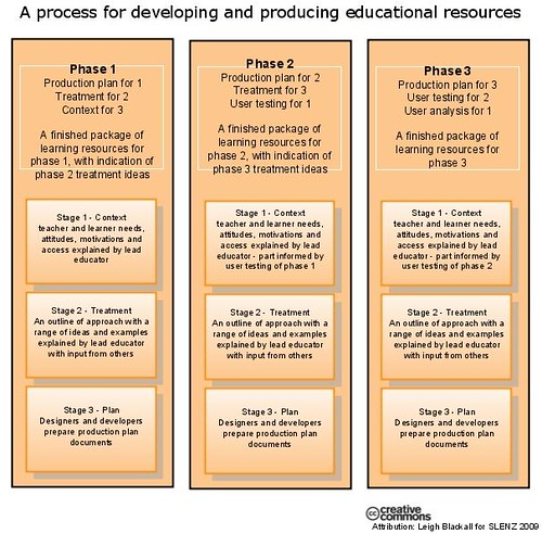 A process for developing and producing educational resources