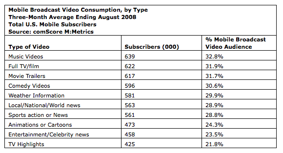 comScore video 3