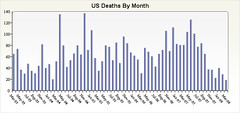 U.S. Military Casualties In Iraq