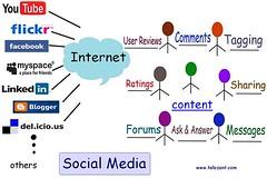 Social Media by www.telezent.com