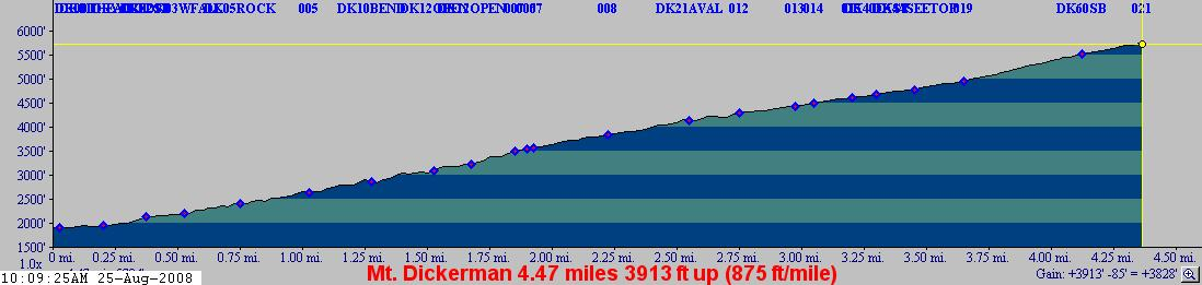 Mt Dickerman elevation profile.