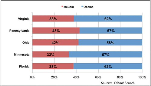 McCain v. Obama_Elections Buzz
