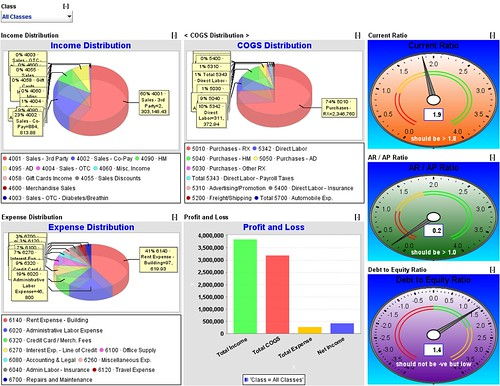 Access Dashboard 3.4 full