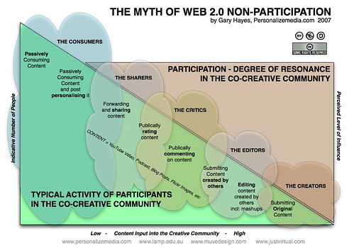 The Myth of Web 2.0 Non-Participation