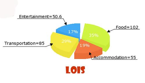Lois Expense copy