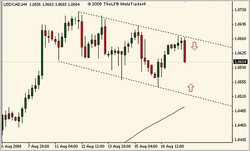 canadian dollar forex technical analysis