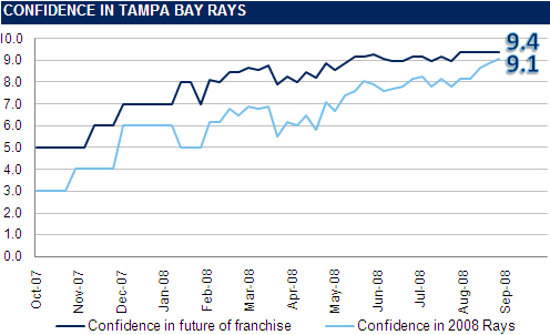 [RI CONFIDENCE GRAPH] The Rays Index Confidence Graph: Week 23