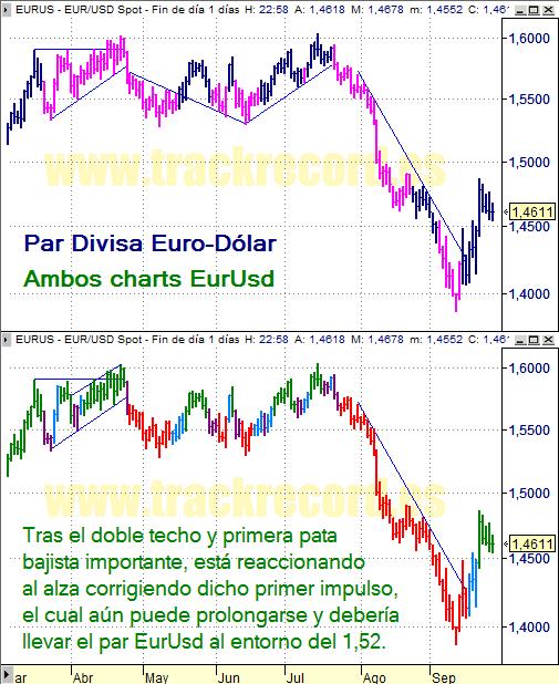 Estrategia cambio divisa Euro Dólar EurUsd (26 septiembre 2008)