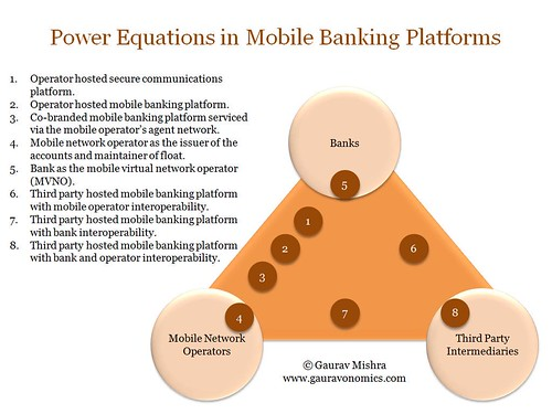Power Equations in Mobile Banking Platforms