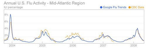 Google Flu Trends Versus Flu Cases